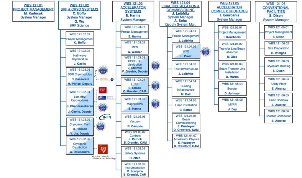 PIP-II organizational chart